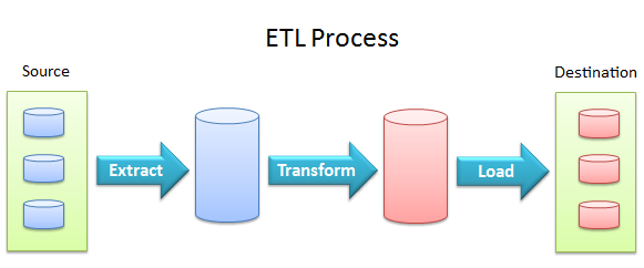 ETL (Extract, Transform, and Load) Process & Concept – Applied ...