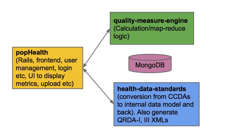 popHealth Architecture Implementation