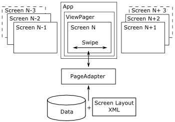 Android ViewPager – A Quick Guide – Applied Informatics