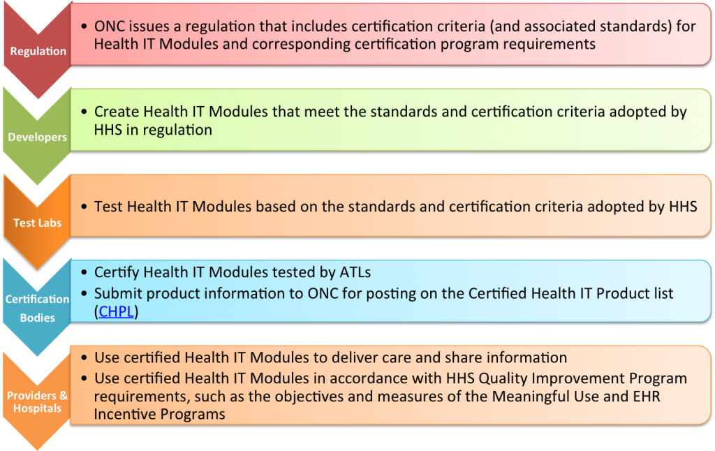certification-process-glance
