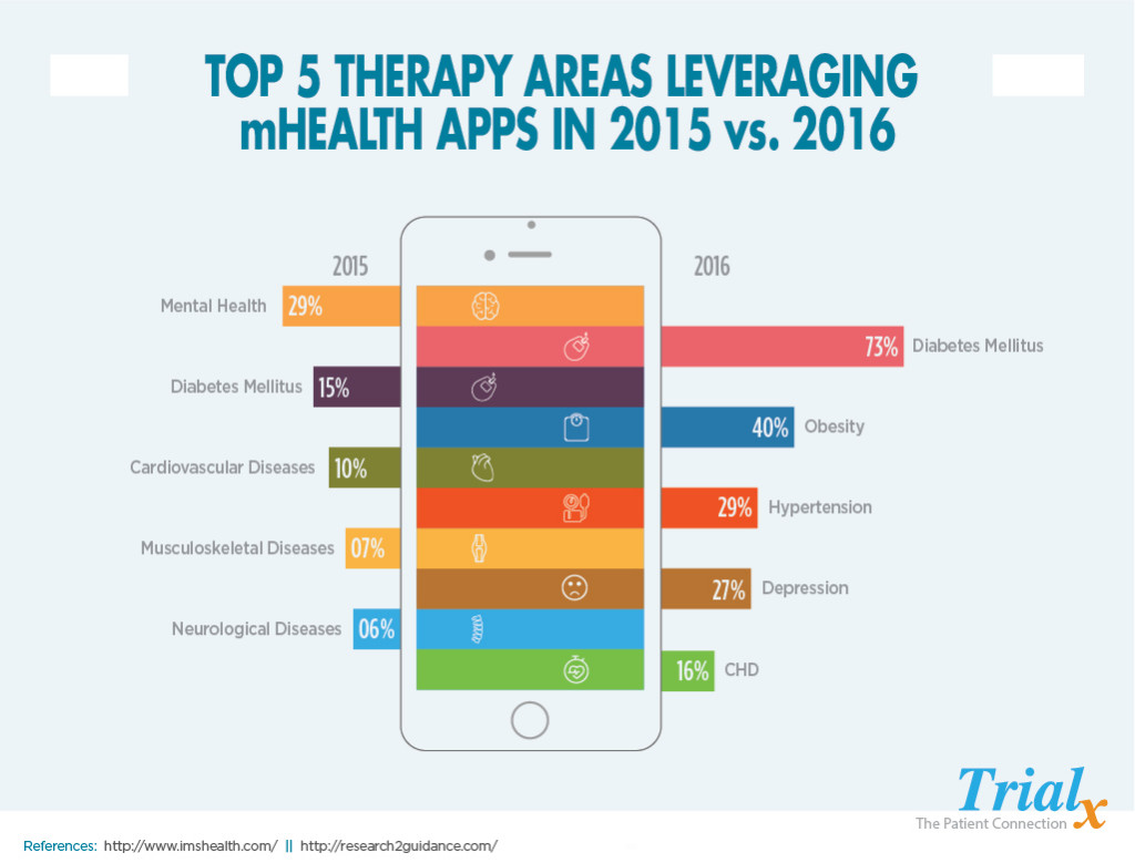 mhealth apps 2016