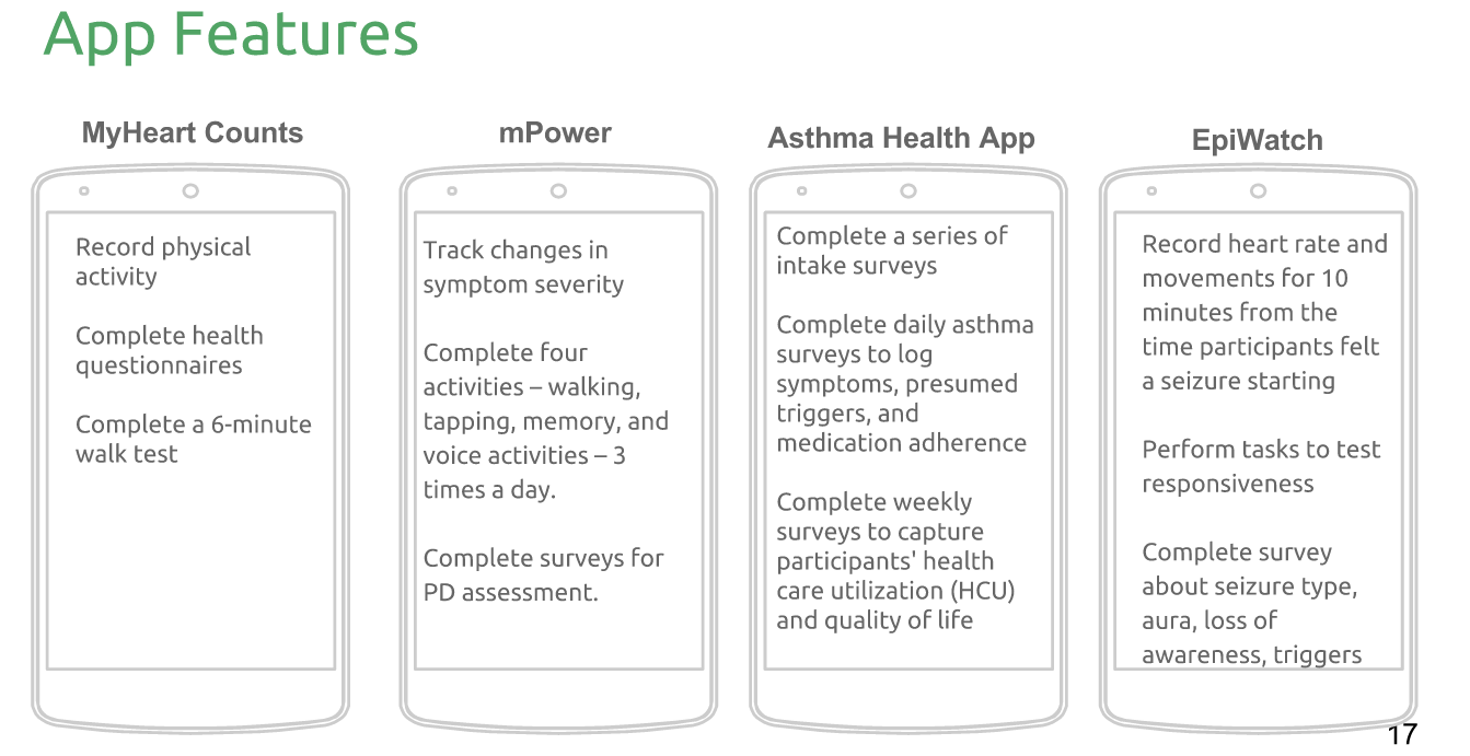 Mobile Research Apps Researchkit Results