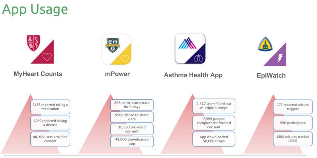 researchkit app results